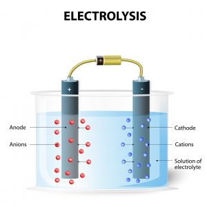 Electrolysis process. On passing electric current the cations move towards the cathode and get deposited. Simultaneously the anions move towards the anode. galvanic cell element. Experimental set up for electrolysis